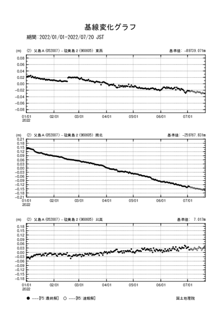 父島Aから硫黄島2